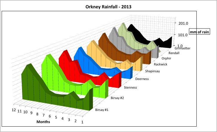 Orkney Rainfall 2013