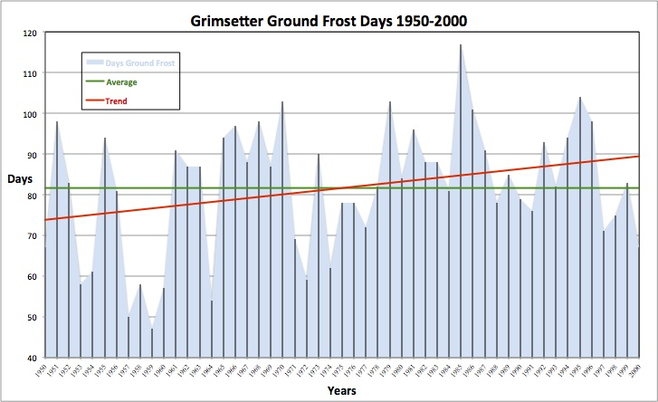 Grimsetter Ground Frost Days 1950-2000