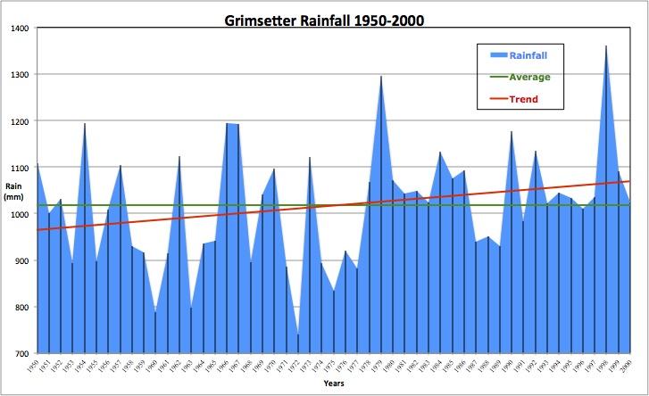Grimsetter Annual Rainfall 1950-2000