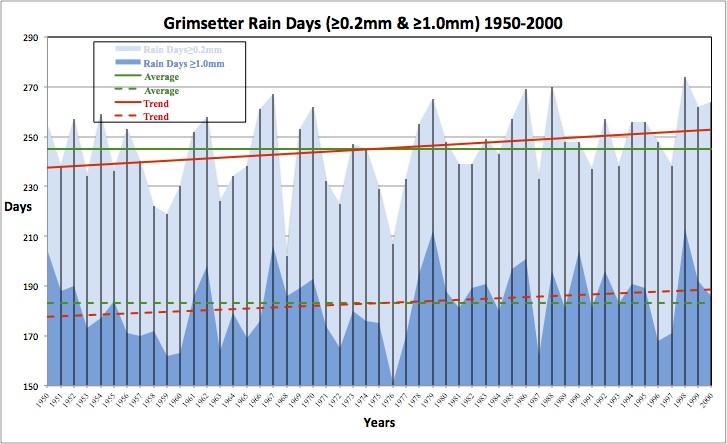 Grimsetter Rain Days (≥0.2 & ≥1.0mm) 1950-2000