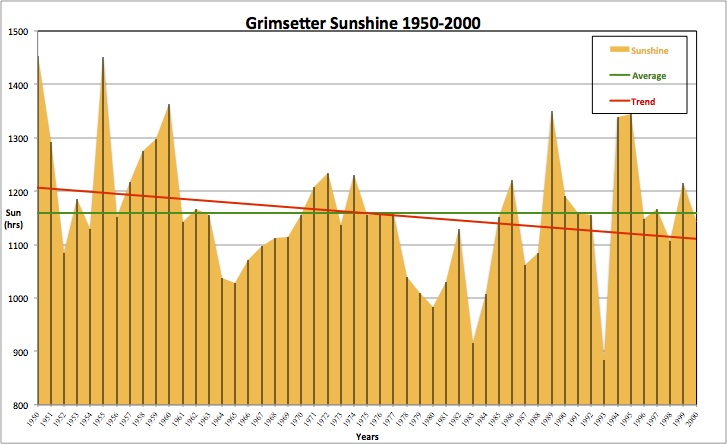 Grimsetter Annual Sunshine Hours 1950-2000
