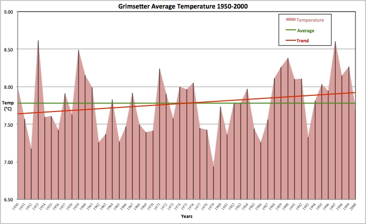 Grimsetter Average Temperature 1950-2000