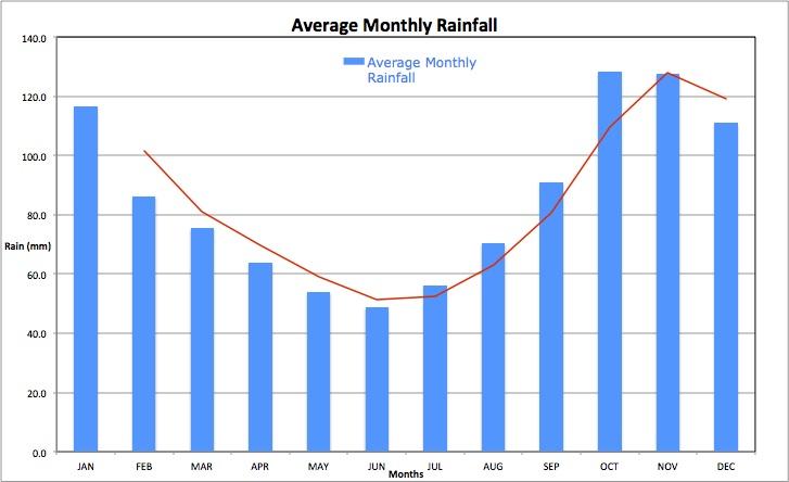 Average Monthly Rain