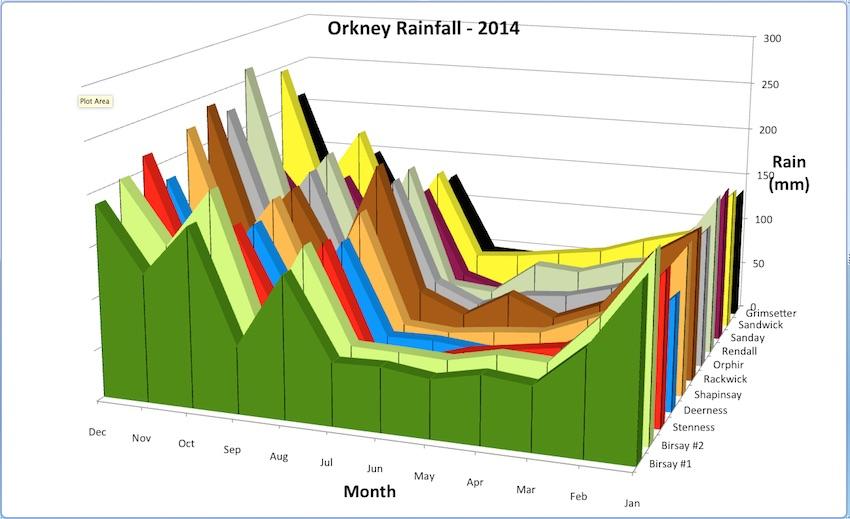 Orkney Rainfall 2014